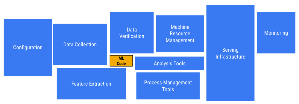 Figure 5: Hidden Technical Debt in Machine Learning Systems — Sculley etal.