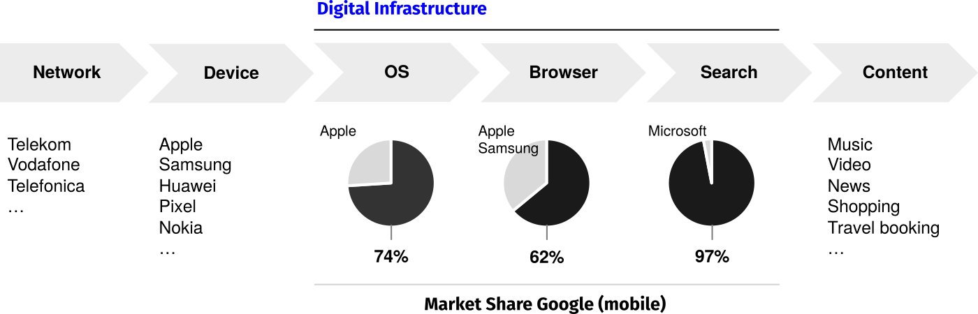 Figure 1: Internet value chain. Example: Europe, mobile, May 2019. Google has protected the value chain either with own products (Chrome, Android) or by paying everyone else (Apple, Samsung, etc.)