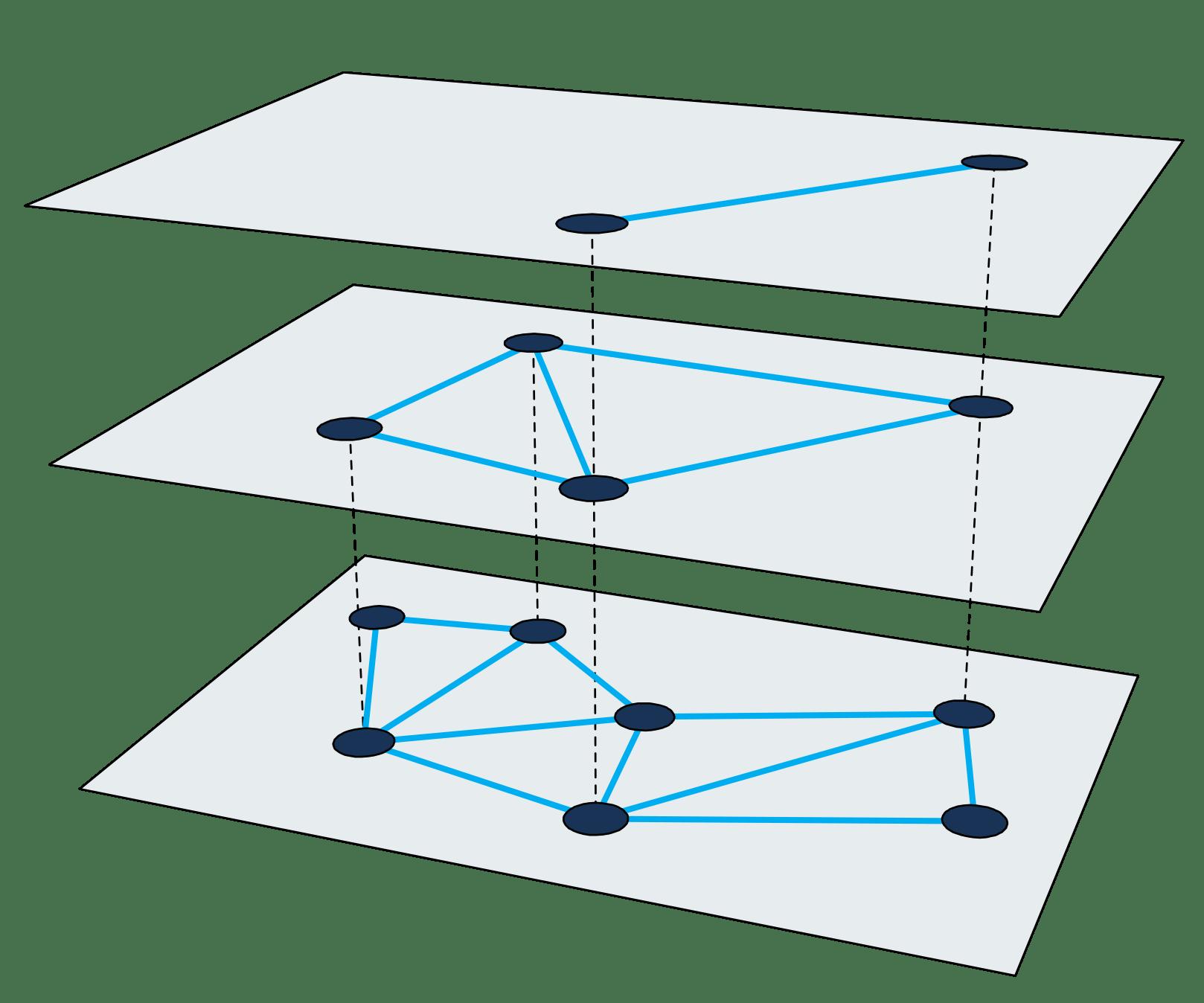 Figure 2: Multi-layered proximity graph