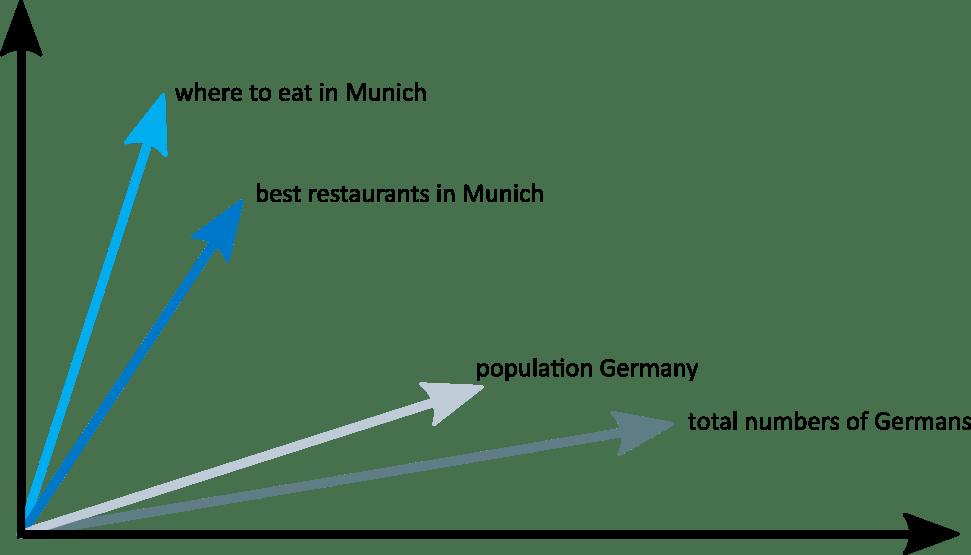 Figure 1: Query vectors